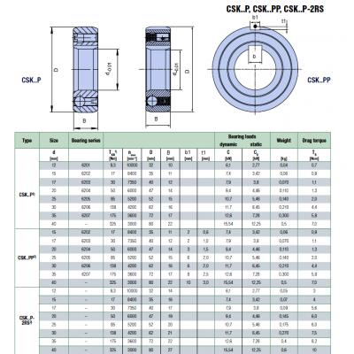 MGB - Обгонная муфта CSK 15 P LDI